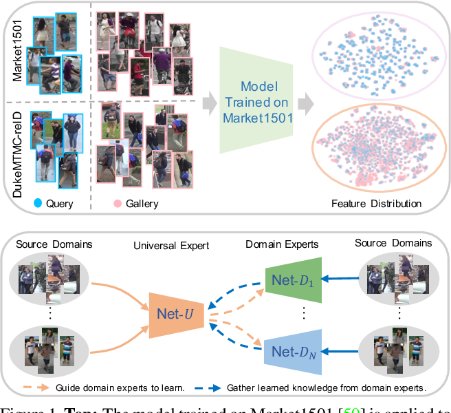 Figure 1 for Multiple Domain Experts Collaborative Learning: Multi-Source Domain Generalization For Person Re-Identification