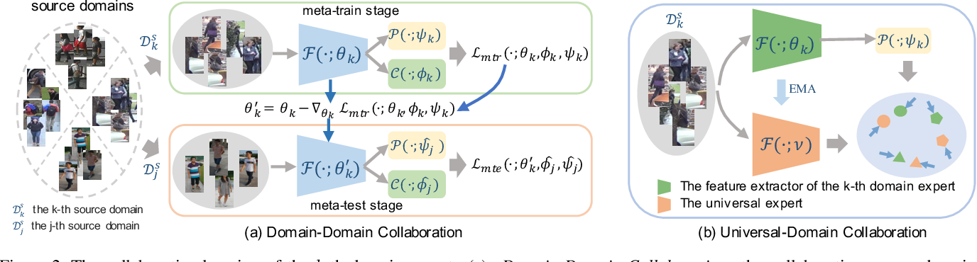 Figure 3 for Multiple Domain Experts Collaborative Learning: Multi-Source Domain Generalization For Person Re-Identification