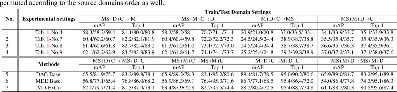 Figure 4 for Multiple Domain Experts Collaborative Learning: Multi-Source Domain Generalization For Person Re-Identification