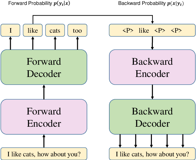 Figure 1 for Non-Autoregressive Neural Dialogue Generation