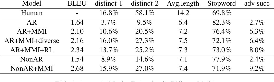 Figure 2 for Non-Autoregressive Neural Dialogue Generation