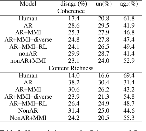 Figure 4 for Non-Autoregressive Neural Dialogue Generation