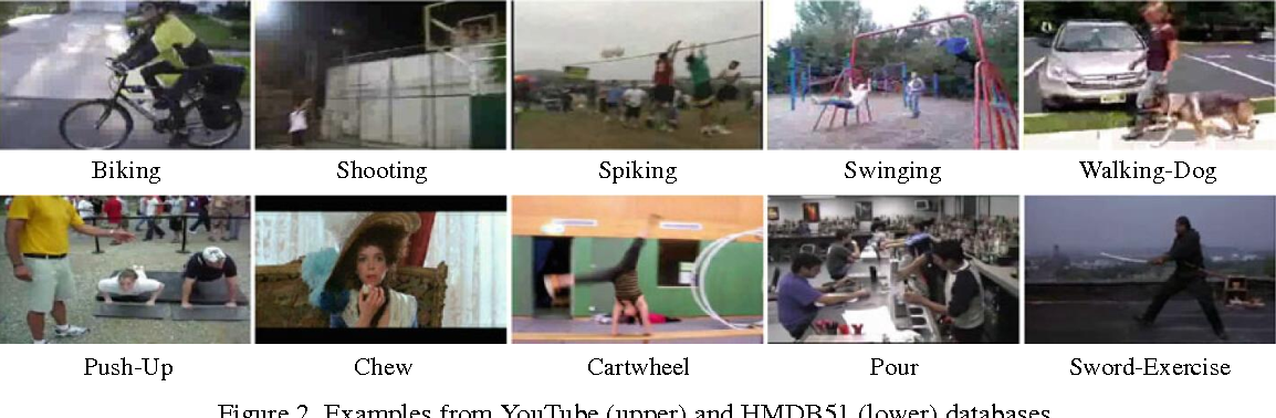 Figure 2 for Learning Mid-level Words on Riemannian Manifold for Action Recognition