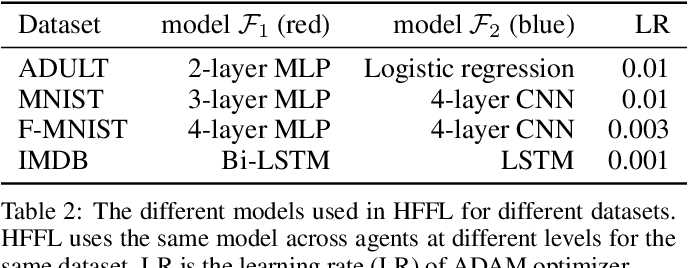 Figure 4 for Hierarchically Fair Federated Learning
