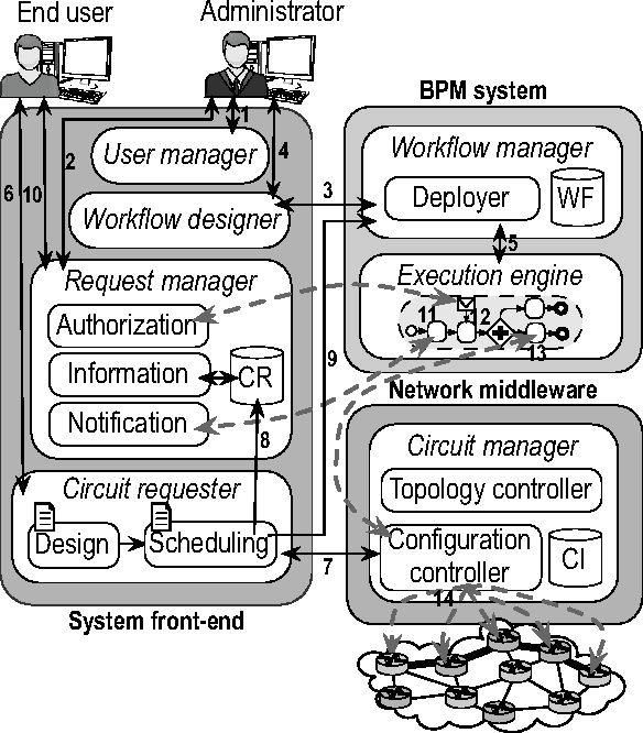 a bpm based solution for inter domain circuit management semantic Parallel Circuit Examples a bpm based solution for inter domain circuit management semantic scholar