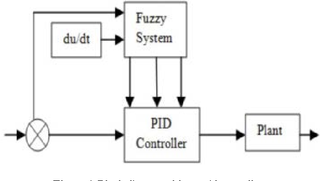 Figure 4 from fuzzy self tuning of pid controller for active block diagram of fuzzy pid controller ccuart Images