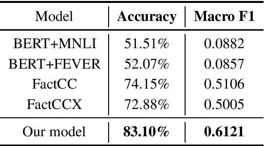 Figure 4 for Factual Error Correction for Abstractive Summarization Models
