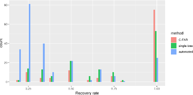 Figure 3 for Clustering with Fast, Automated and Reproducible assessment applied to longitudinal neural tracking
