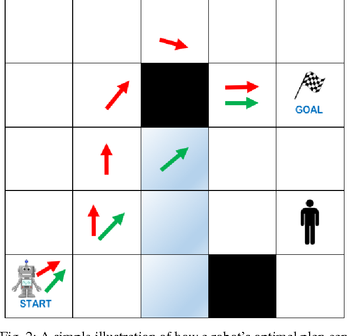 Figure 2 for Explicablility as Minimizing Distance from Expected Behavior