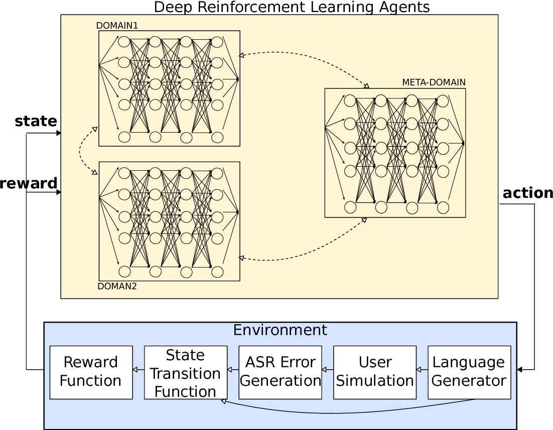 Figure 1 for Deep Reinforcement Learning for Multi-Domain Dialogue Systems