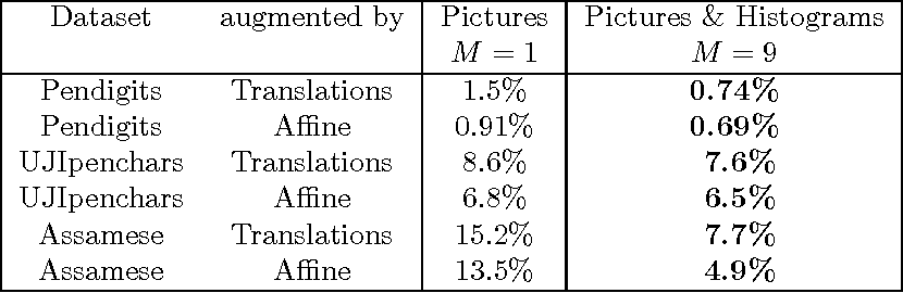 Figure 4 for Spatially-sparse convolutional neural networks
