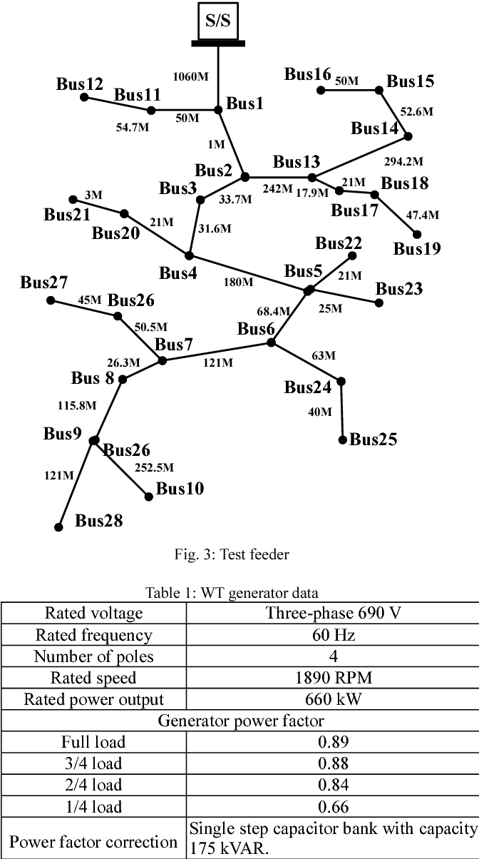 Integration Of Distributed Generators Into Distribution Three Phase Constant Voltagespeaker Measurement Circuit Load Flow Analysis Semantic Scholar