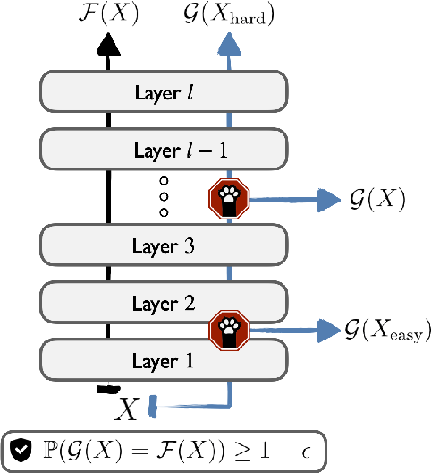 Figure 1 for Consistent Accelerated Inference via Confident Adaptive Transformers
