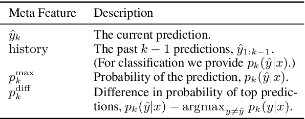 Figure 2 for Consistent Accelerated Inference via Confident Adaptive Transformers