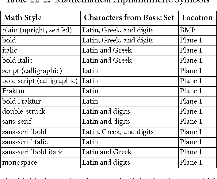 Table 22 2 From The Unicode Standard Version 80 Semantic Scholar