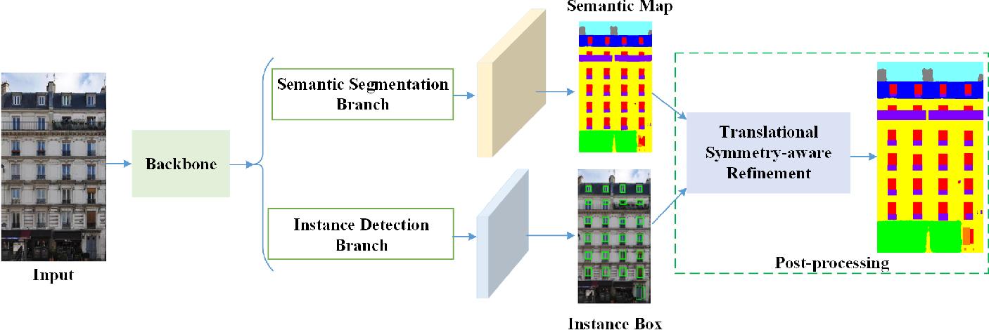 Figure 2 for Translational Symmetry-Aware Facade Parsing for 3D Building Reconstruction