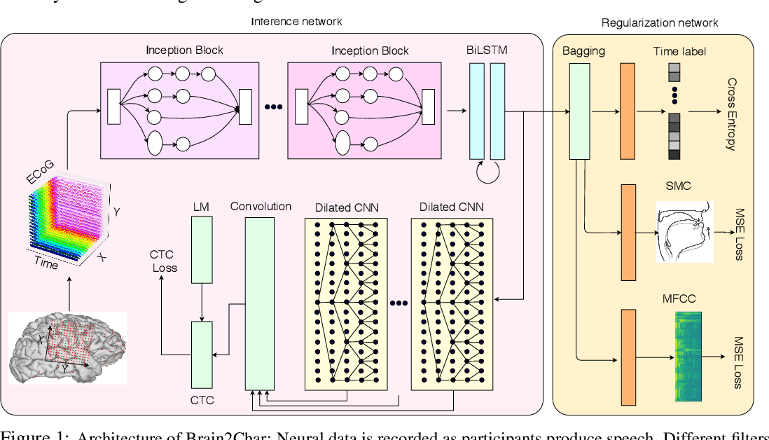 Figure 1 for Brain2Char: A Deep Architecture for Decoding Text from Brain Recordings