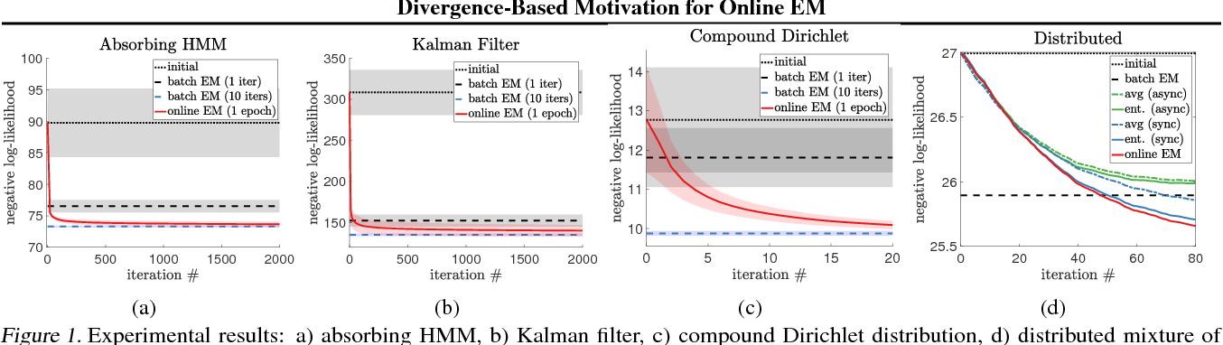 Figure 1 for Divergence-Based Motivation for Online EM and Combining Hidden Variable Models