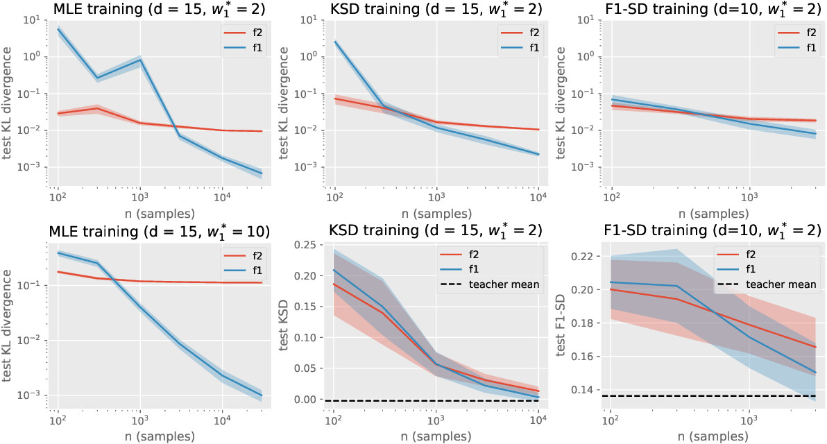 Figure 1 for On Energy-Based Models with Overparametrized Shallow Neural Networks