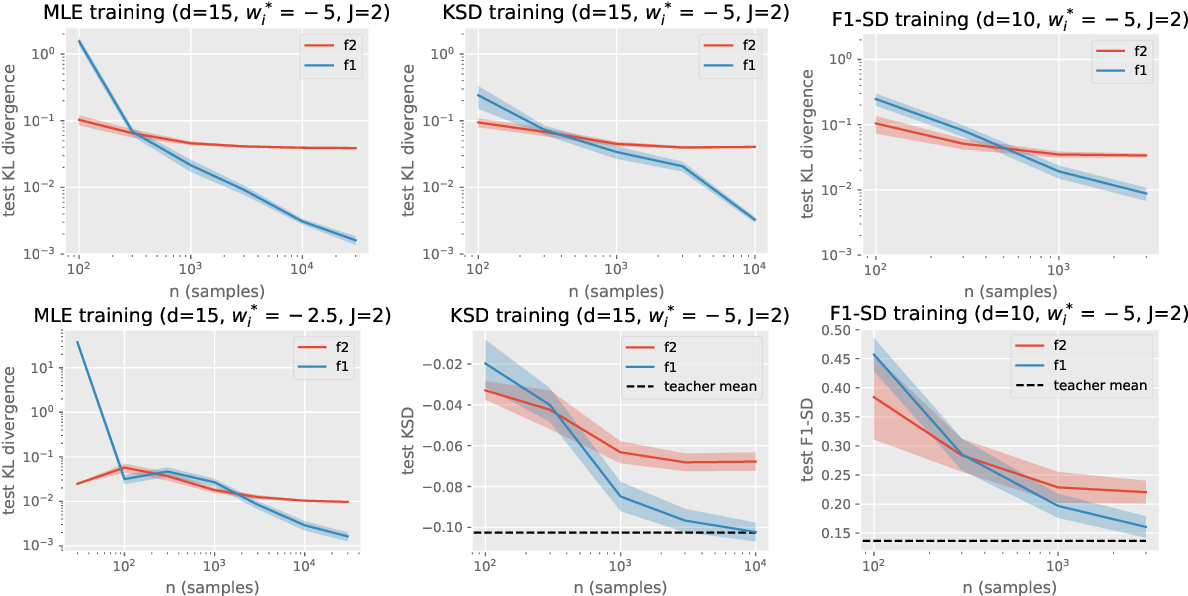 Figure 2 for On Energy-Based Models with Overparametrized Shallow Neural Networks
