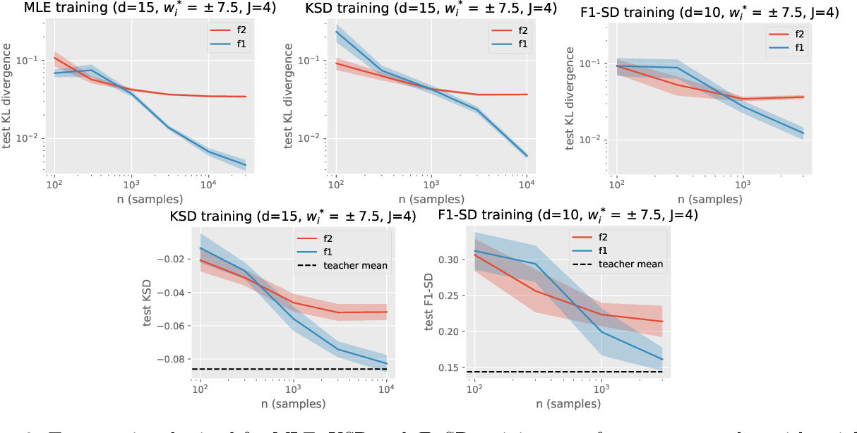 Figure 3 for On Energy-Based Models with Overparametrized Shallow Neural Networks