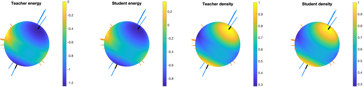 Figure 4 for On Energy-Based Models with Overparametrized Shallow Neural Networks