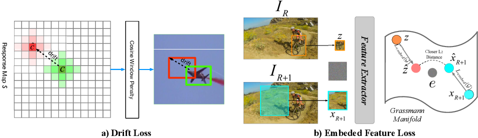 Figure 3 for Efficient Adversarial Attacks for Visual Object Tracking
