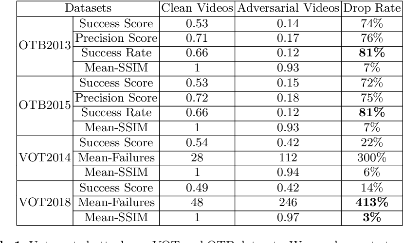Figure 2 for Efficient Adversarial Attacks for Visual Object Tracking