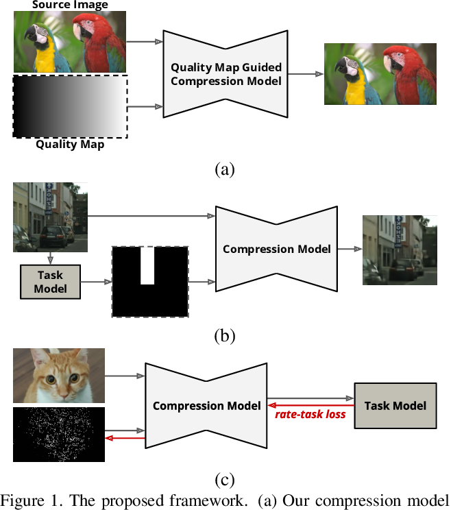Figure 1 for Variable-Rate Deep Image Compression through Spatially-Adaptive Feature Transform