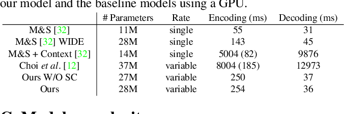 Figure 2 for Variable-Rate Deep Image Compression through Spatially-Adaptive Feature Transform