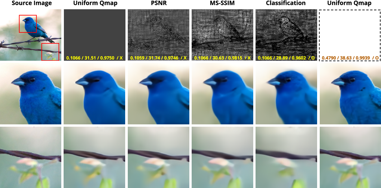 Figure 3 for Variable-Rate Deep Image Compression through Spatially-Adaptive Feature Transform