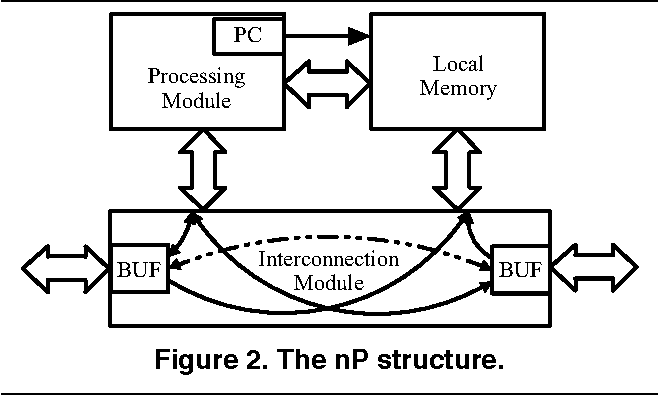 Figure 2. The nP structure.
