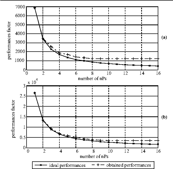 Figure 5. Computation time versus number of allocated nPs for the algorithm described in Fig. 4 with: (a) N = 16, and (b) N = 32