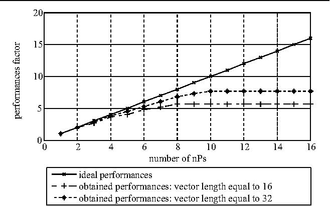 Figure 6. Performances improvement factor versus number of allocated nPs.