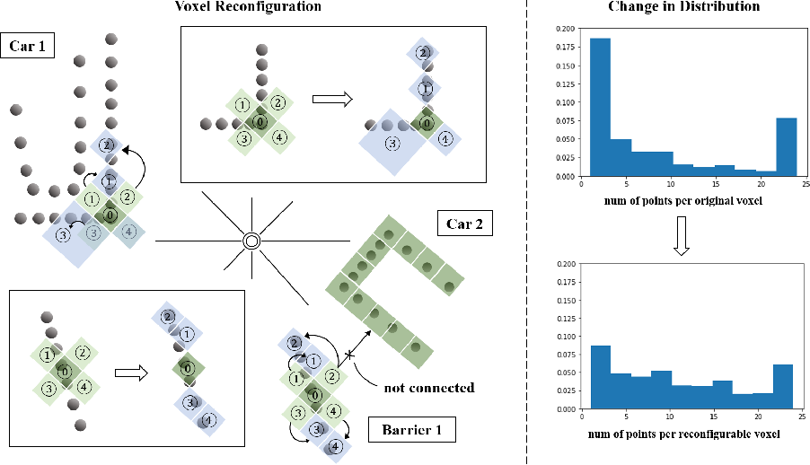 Figure 1 for Reconfigurable Voxels: A New Representation for LiDAR-Based Point Clouds