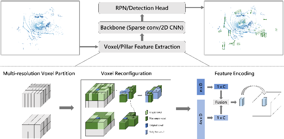 Figure 2 for Reconfigurable Voxels: A New Representation for LiDAR-Based Point Clouds