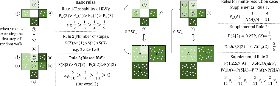 Figure 3 for Reconfigurable Voxels: A New Representation for LiDAR-Based Point Clouds