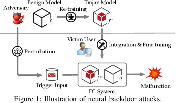 Figure 1 for TROJANZOO: Everything you ever wanted to know about neural backdoors (but were afraid to ask)
