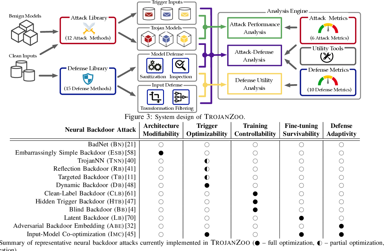 Figure 4 for TROJANZOO: Everything you ever wanted to know about neural backdoors (but were afraid to ask)