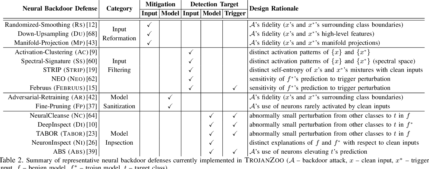 Figure 3 for TROJANZOO: Everything you ever wanted to know about neural backdoors (but were afraid to ask)