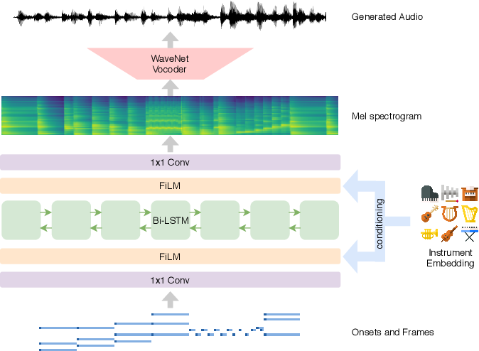 Figure 1 for Neural Music Synthesis for Flexible Timbre Control