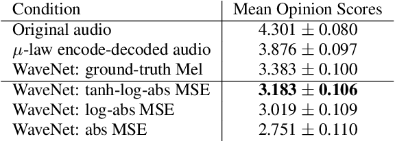 Figure 3 for Neural Music Synthesis for Flexible Timbre Control