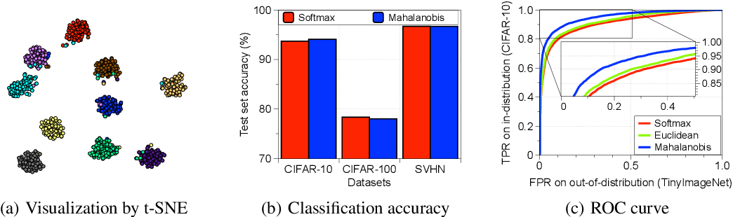 Figure 1 for A Simple Unified Framework for Detecting Out-of-Distribution Samples and Adversarial Attacks