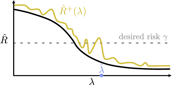 Figure 4 for Distribution-Free, Risk-Controlling Prediction Sets