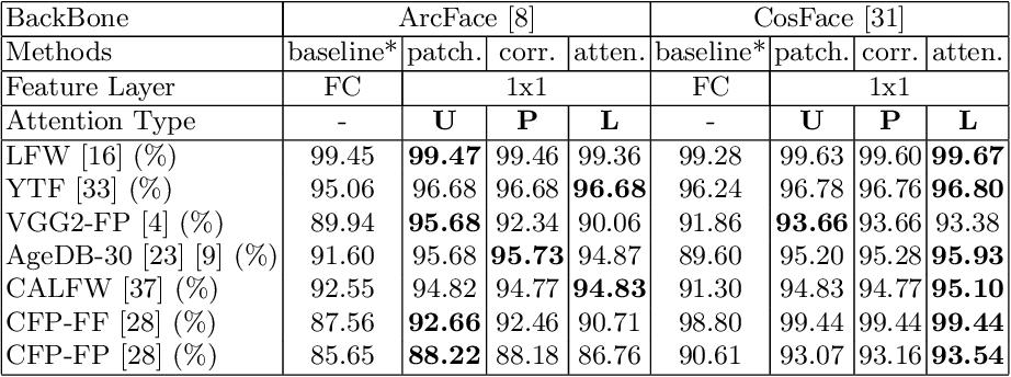 Figure 4 for xCos: An Explainable Cosine Metric for Face Verification Task