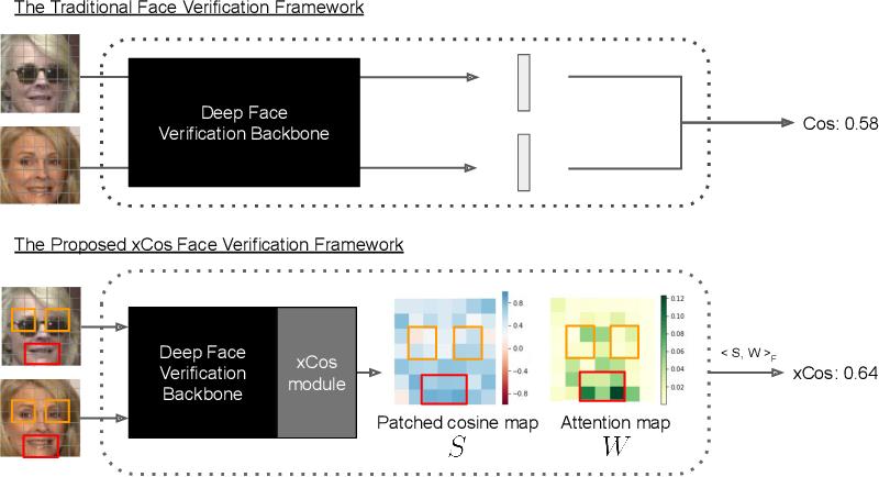 Figure 1 for xCos: An Explainable Cosine Metric for Face Verification Task