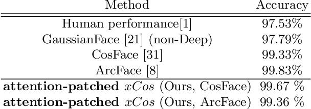 Figure 2 for xCos: An Explainable Cosine Metric for Face Verification Task