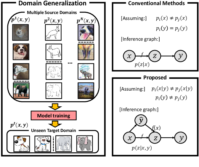 Figure 1 for Domain Generalization under Conditional and Label Shifts via Variational Bayesian Inference