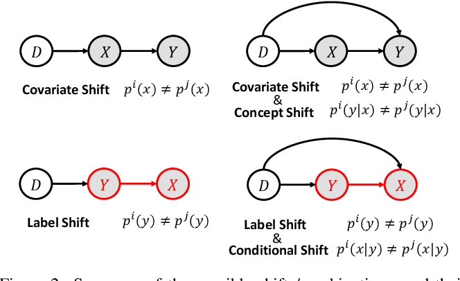 Figure 3 for Domain Generalization under Conditional and Label Shifts via Variational Bayesian Inference