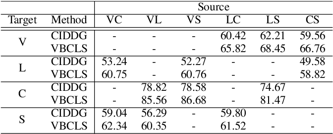 Figure 4 for Domain Generalization under Conditional and Label Shifts via Variational Bayesian Inference